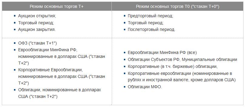 режимы торгов Московская биржа