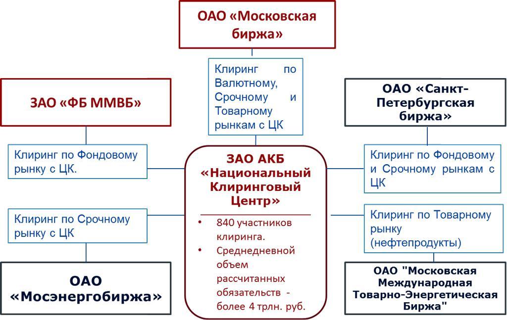 клиринг на биржах России