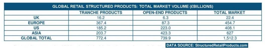 рынок структурных продуктов