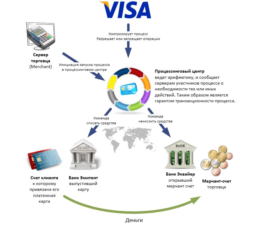 клиринг в платежных системах