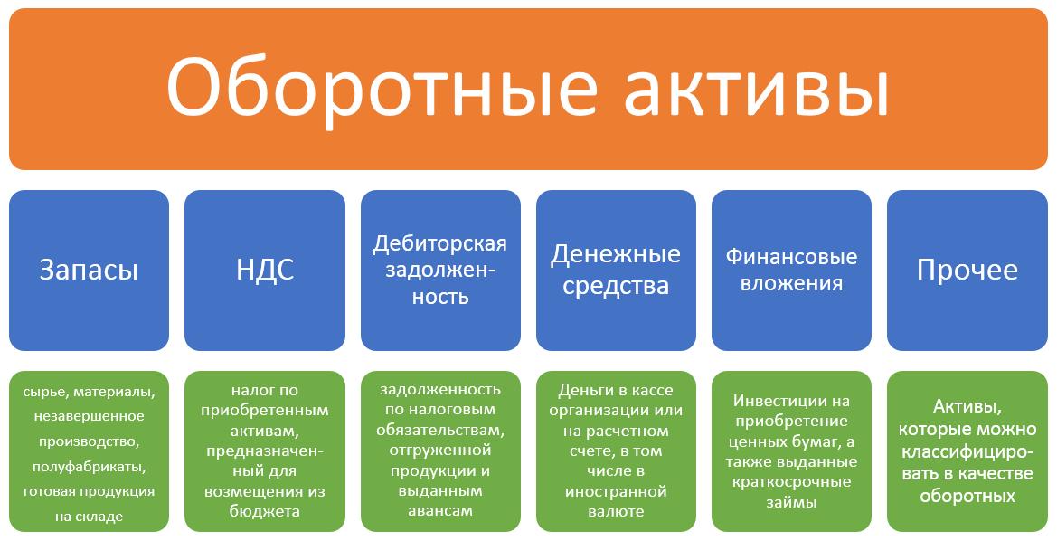 структура оборотных активов