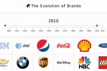Старейшие компании мира