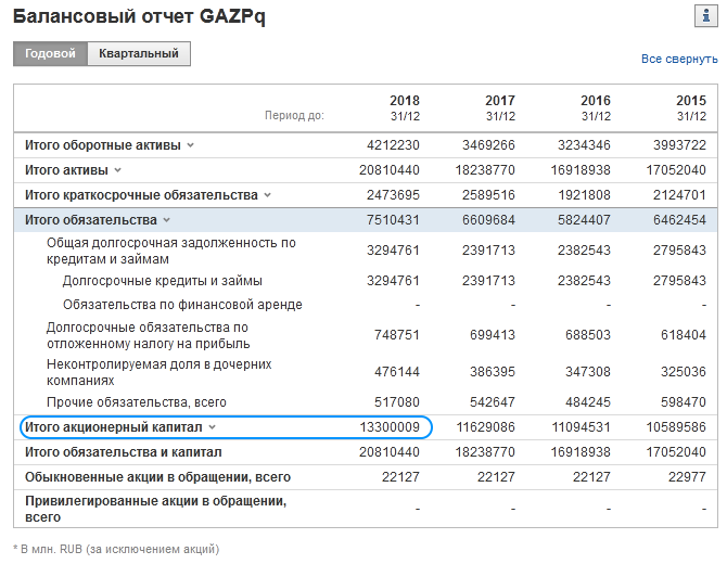 пассивы Газпрома