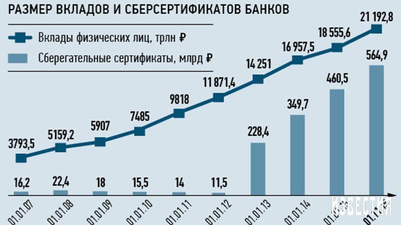 Объем сберегательных сертификатов в России