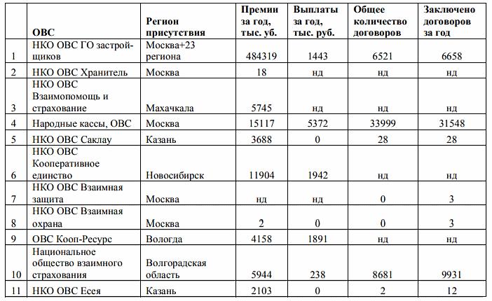 Список обществ взаимного страхования РФ