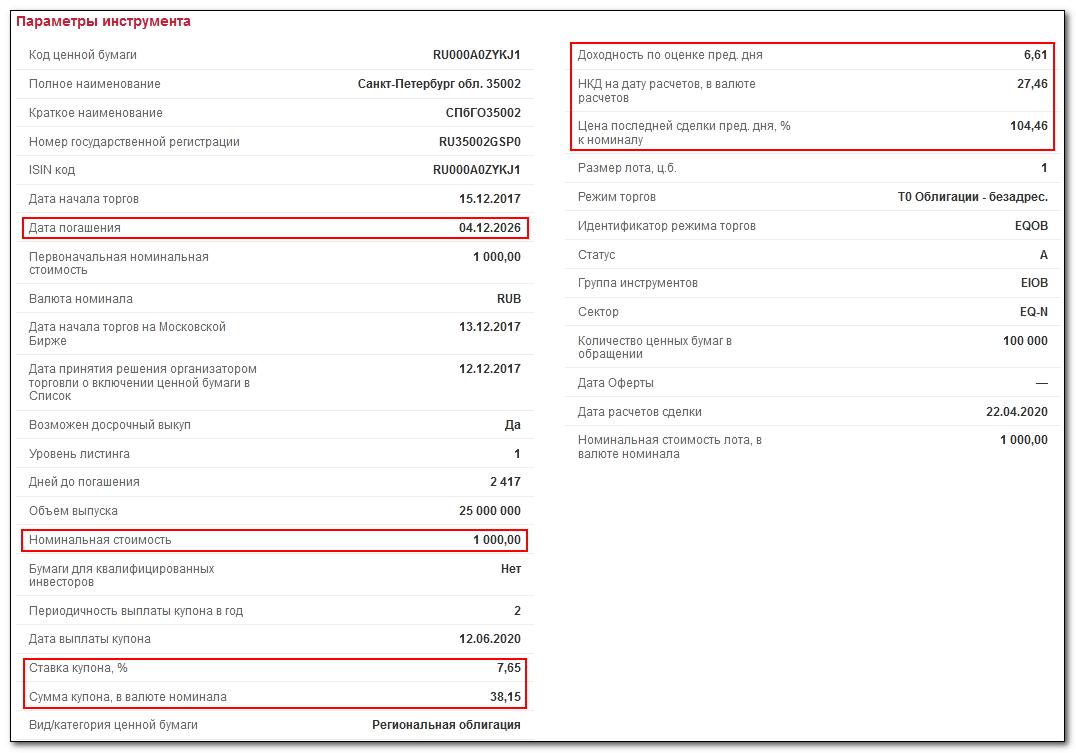 облигации на сайте Мосбиржи