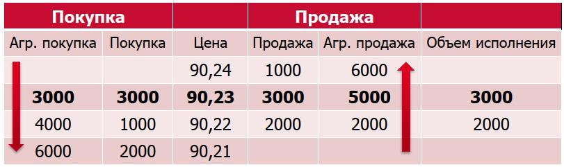 определение цен на Premarket