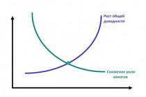 Норма сбережений и доходности: что важнее?
