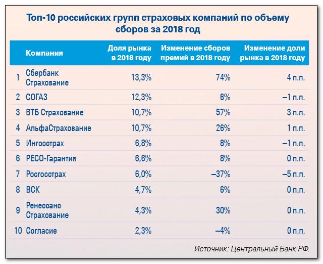 ТОП-10 страхователей России по величине страхового фонда