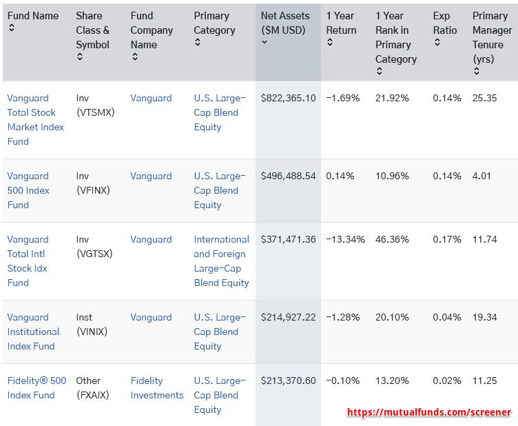 крупнейшие фонды акций