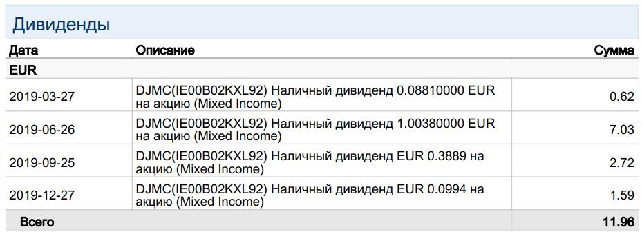 ФНС налог на дивиденды