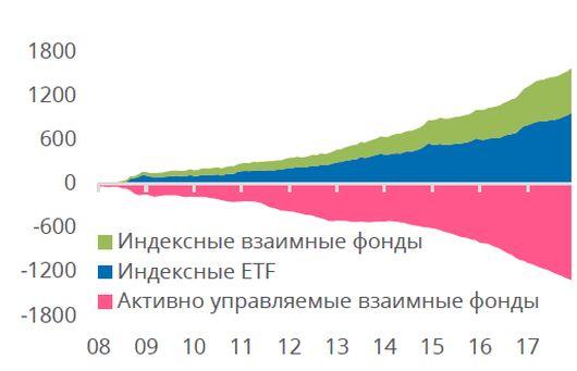 индустрия инвестфондов