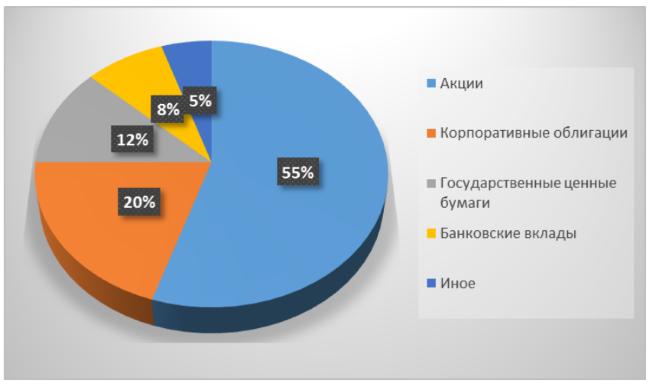 фонд акций: пример структуры