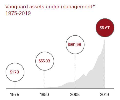 Капитализация Vanguard