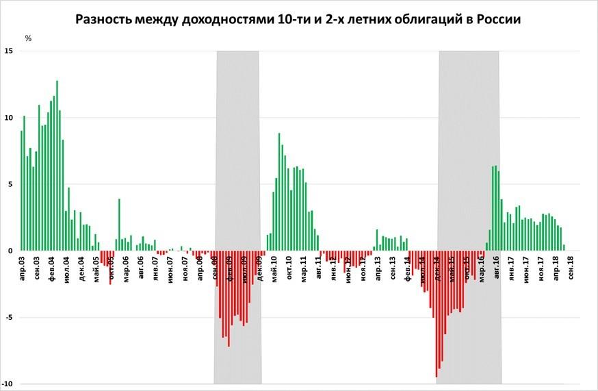 вид кривой доходности в России