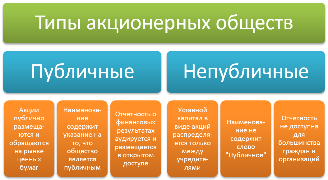 Типы акционерных обществ