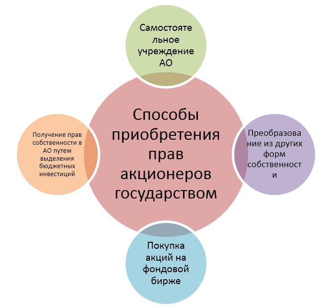 Государственные акционерные общества