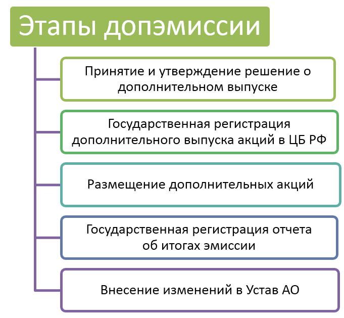 Этапы допэмиссии