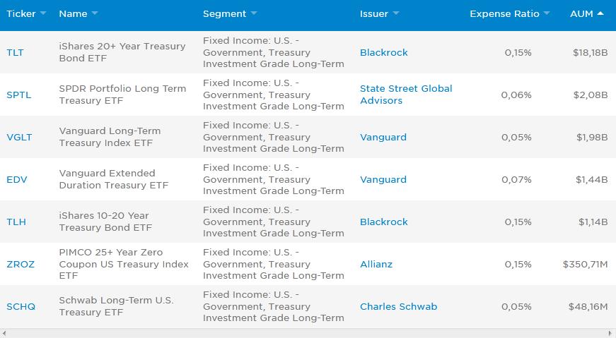 долгосрочные облигации США
