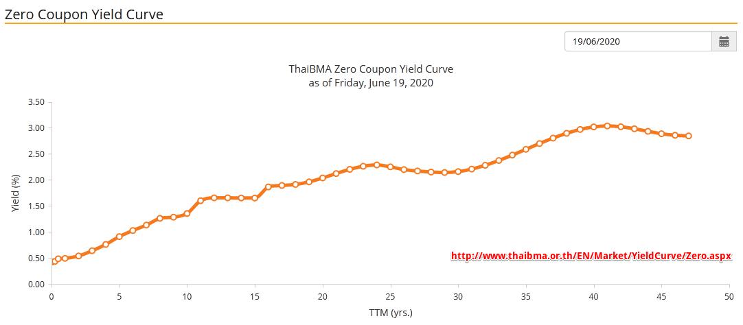 Zero Yield Curve USA