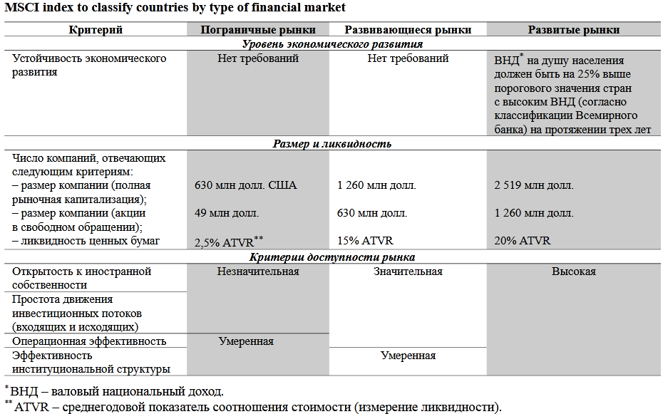 классификация рынков MSCI