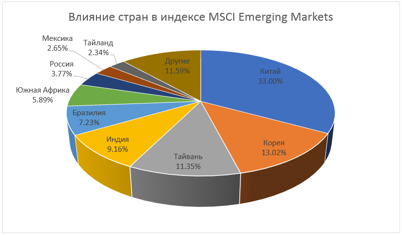 MSCI Emerging Market Index