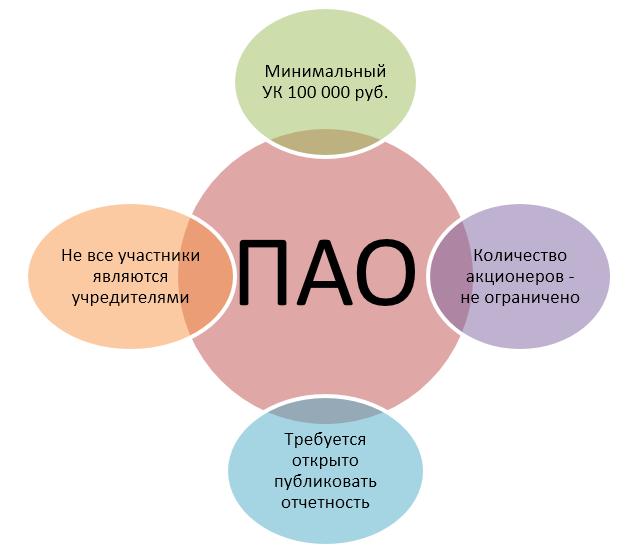 характеристики ПАО