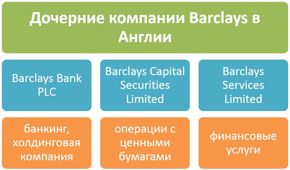 дочерние компании Barclay's bank
