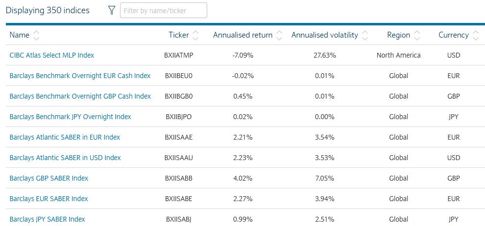 Barclays Index