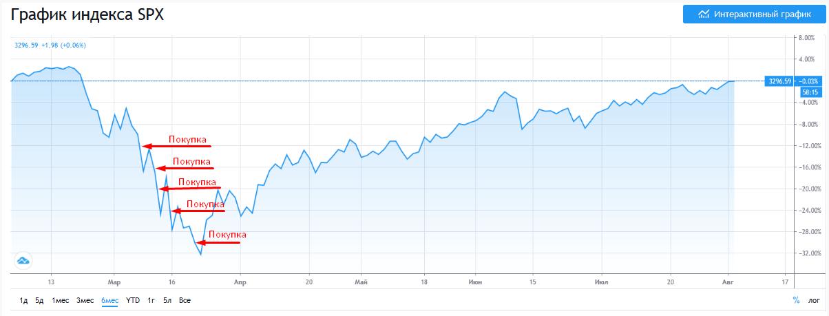 покупка рынка в кризис