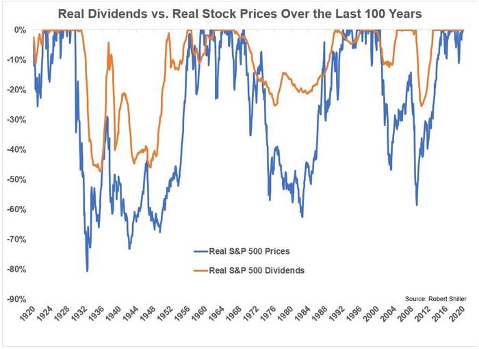 рынок США, его падение с учетом дивидендов за 100 лет