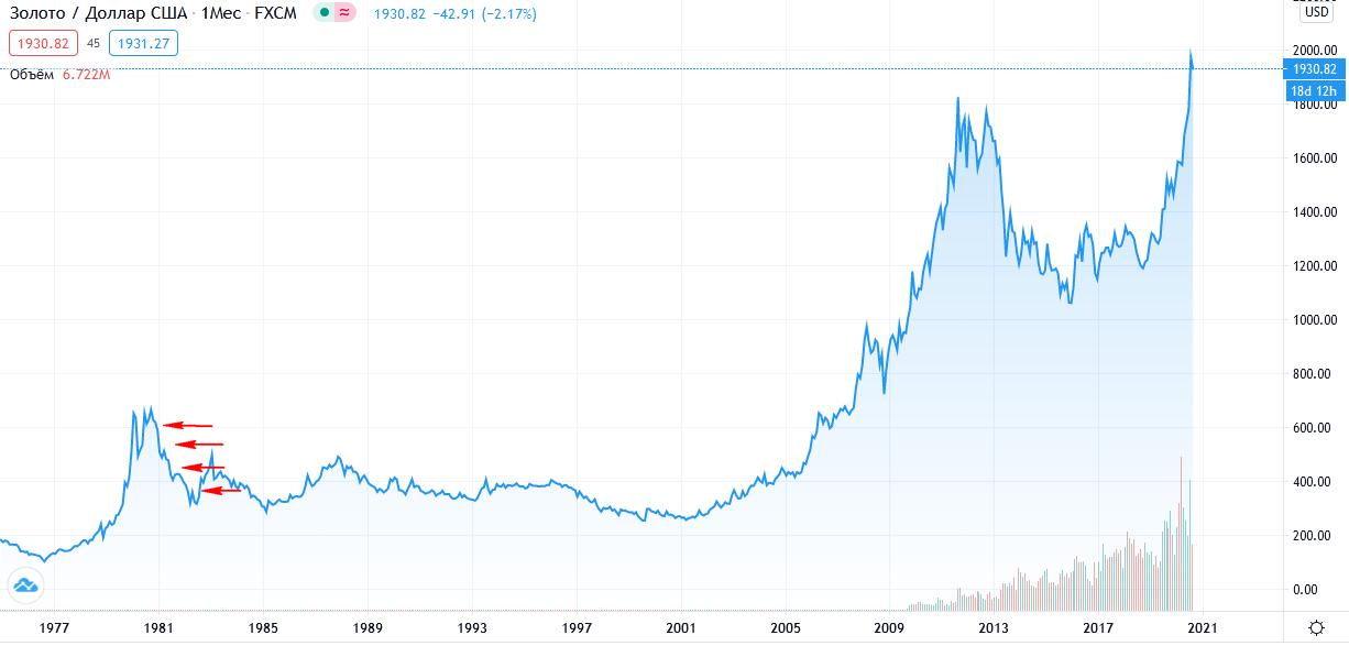 золото: покупка в кризис