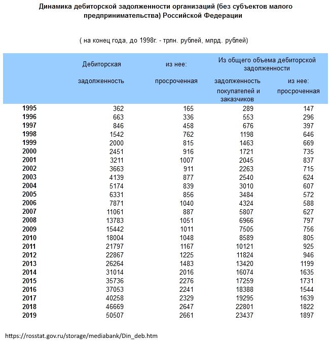 Анализ дебиторской задолженности
