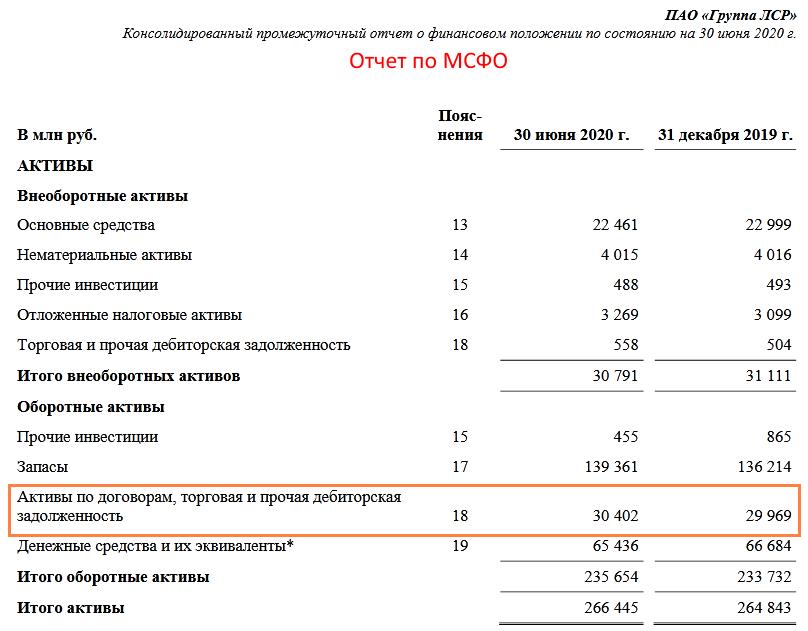 дебиторская задолженность по МСФО
