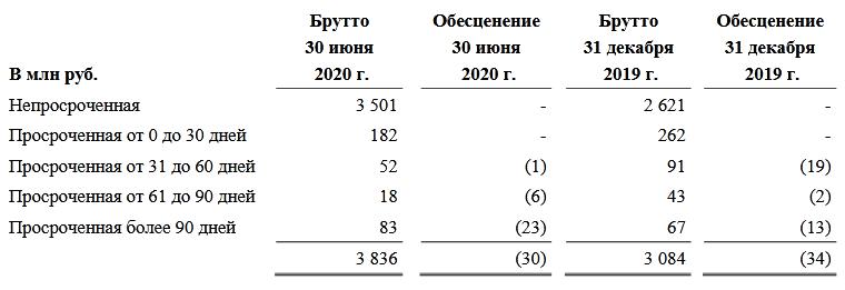 просроченная дебиторская задолженность по МСФО