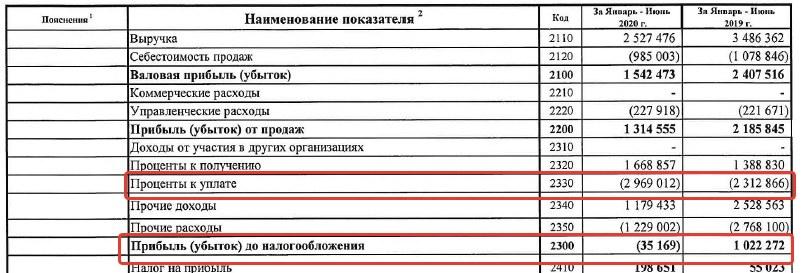 коэффициент покрытия процентов РСБУ