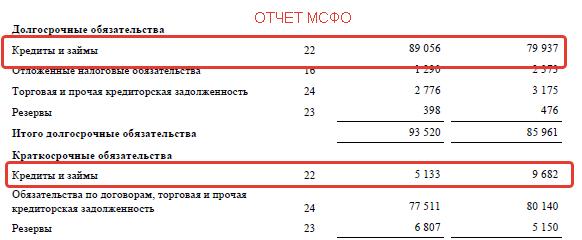 ЛСР кредиты МСФО