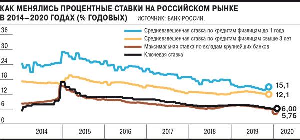 кредитная и процентная ставка РФ