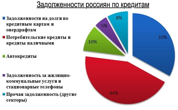 задолженности россиян по кредитам