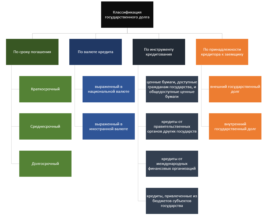 классификация госдолга