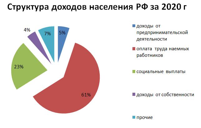Структура доходов населения РФ