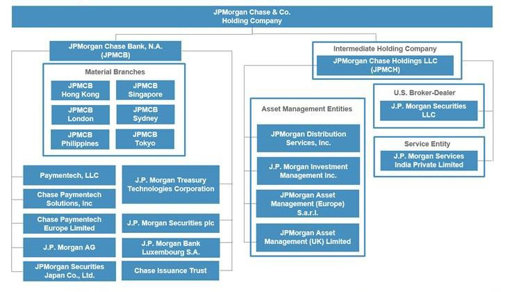 структура JPMorgen