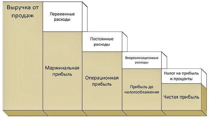 схема операционной прибыли