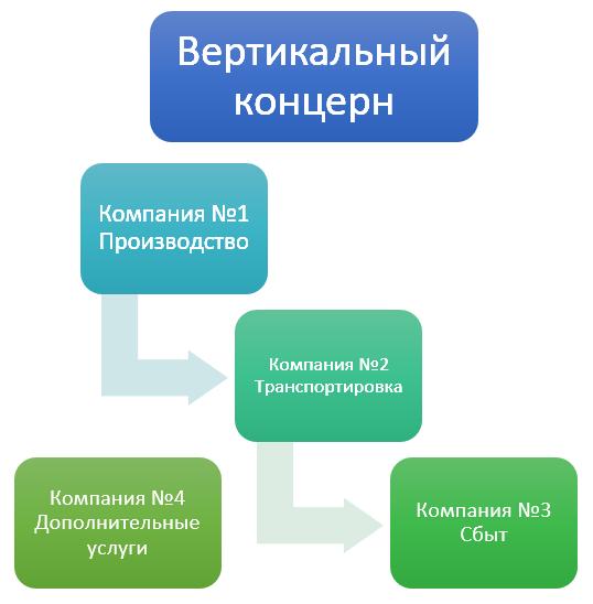 вертикальный концерн, схема