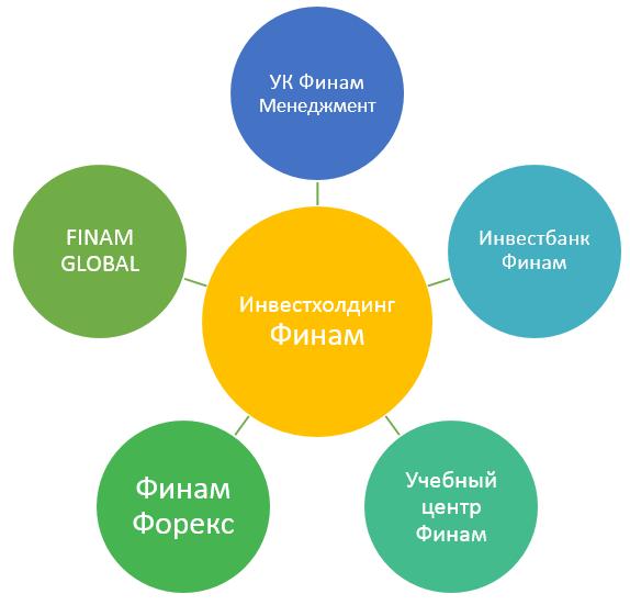 структура холдинга Финам