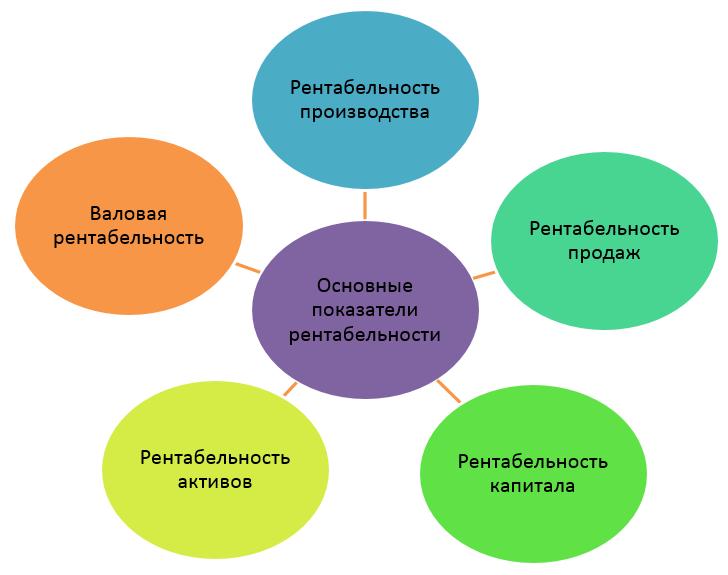 показатели рентабельности компании