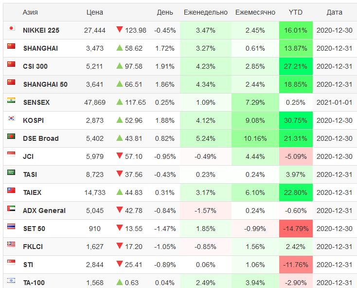 фондовый рынок Азии в 2020 году