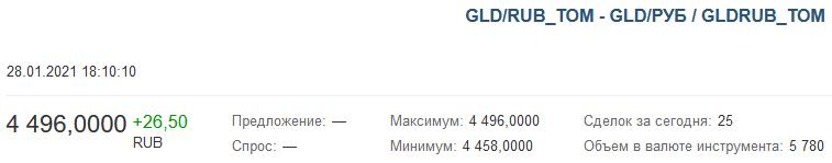 золото на Мосбирже
