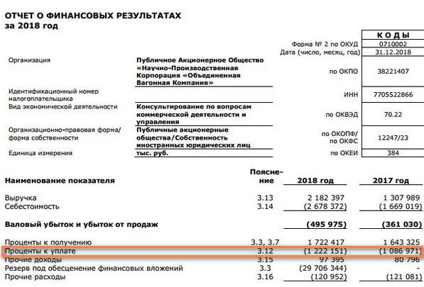 финансовые расходы: процент к уплате по РСБУ