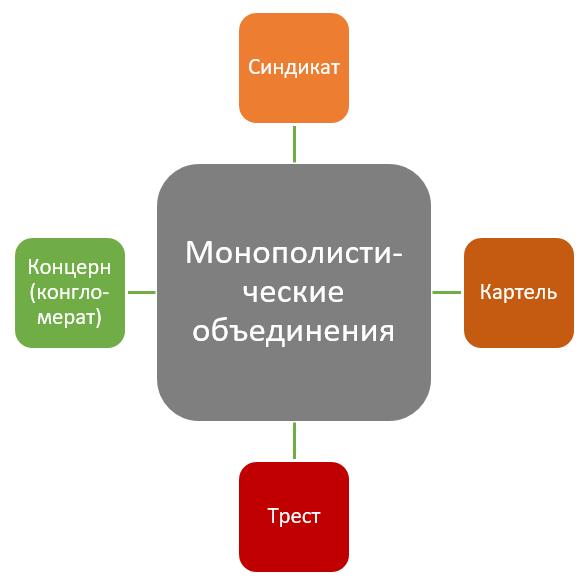 монополистические объединения компаний